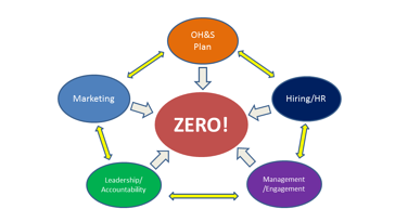 the five parts of successful zero in safety
