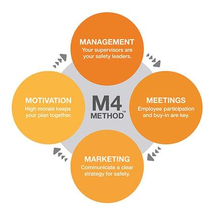 m4-method-diagram